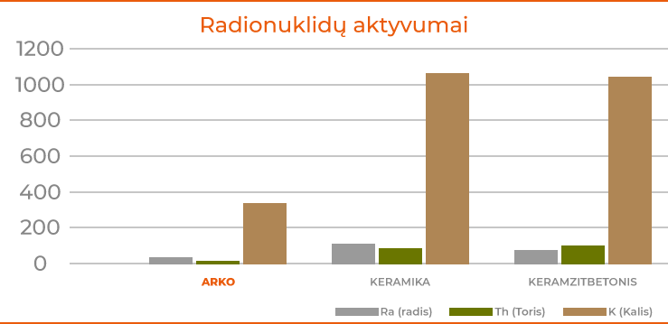 Radionuklidų aktyvumai